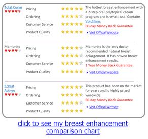breast enhancement comparison chart